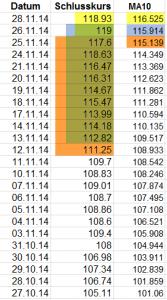 MA10_Tabelle