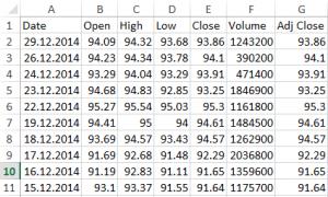 Importierte Daten YTD 2014 NVS