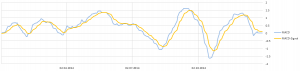 Eigene MACD Grafik (Excel)